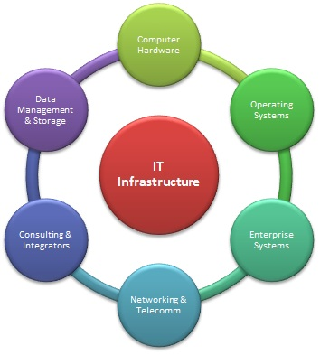IT Infra Structure & Information Security