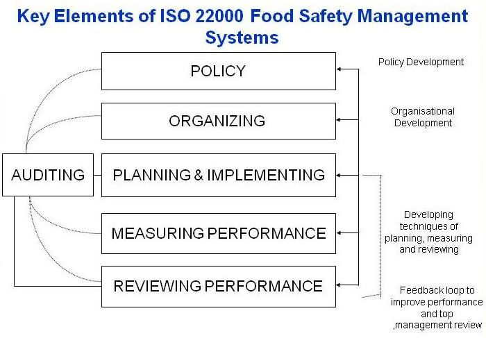 ISO 22000-Food Safety Management Systems | UAE-Abu Dhabi,Dubai,Al