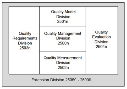 ISO 25000 Standard