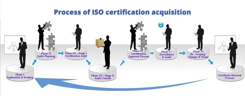 Nbiz Certification