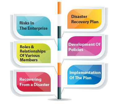 Business Continuity Courses