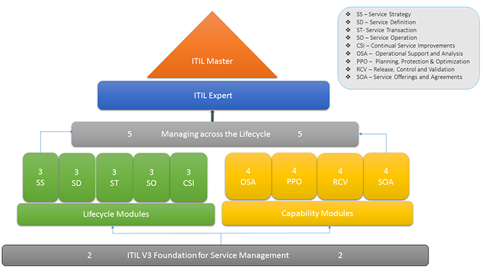 itil v3 foundation course