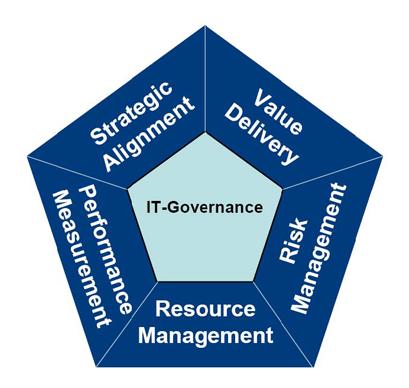 Information Governance (ITSM)