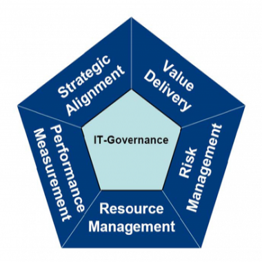 Information Governance (ITSM)